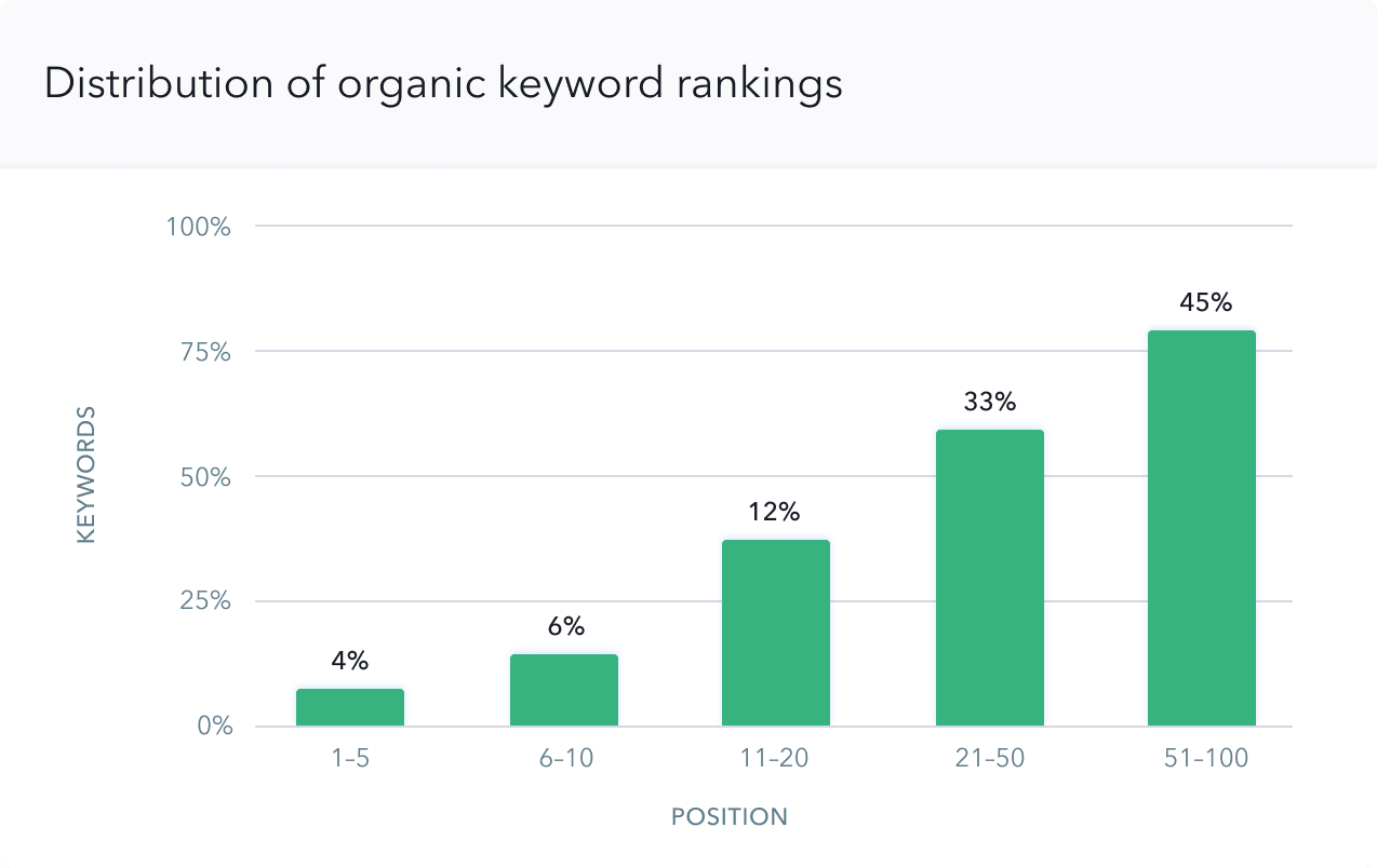Review competitor distribution in organic search and paid traffic