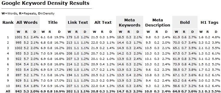 Keyword Consistence Google SE Ranking