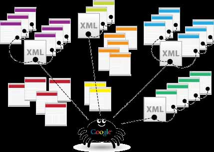 the importance of xml sitemap do you need to generate and submit it