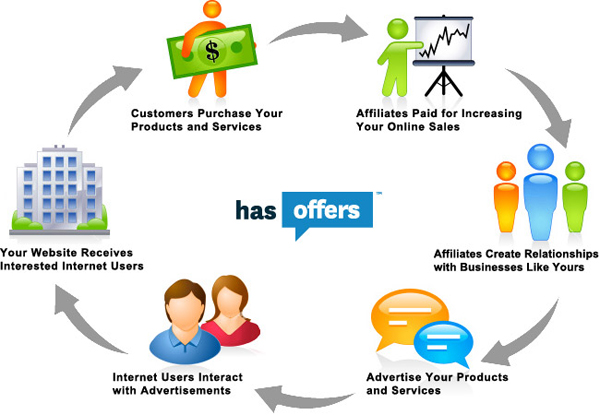 Blueprint to promote your business using affiliate marketing malvernweather Image collections