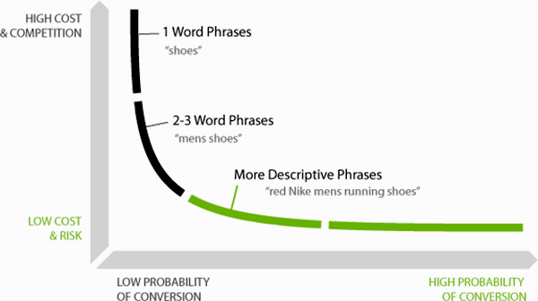 the significance of long tail keywords