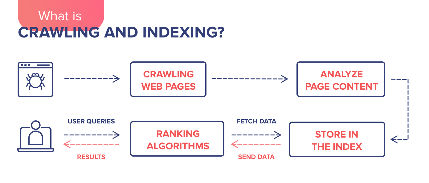 10 Steps to Get Your Website Indexed Quickly
