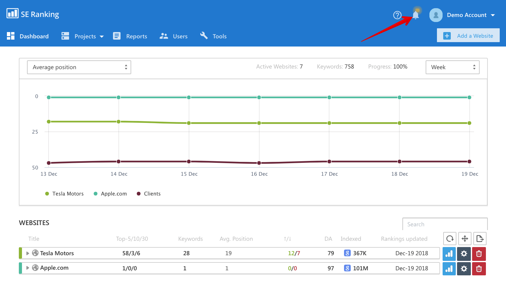 Notification Center in se ranking
