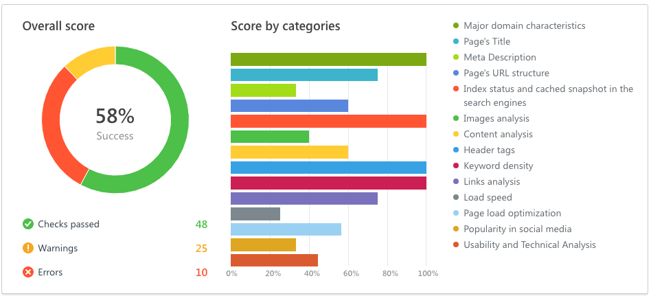 SE Ranking On-page SEO audit overview.