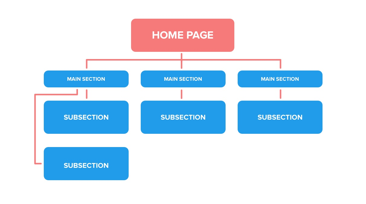website hierarchy