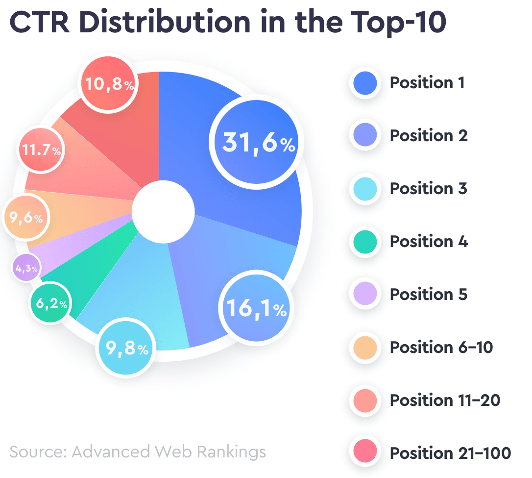 CTR Distribution in the Top-10