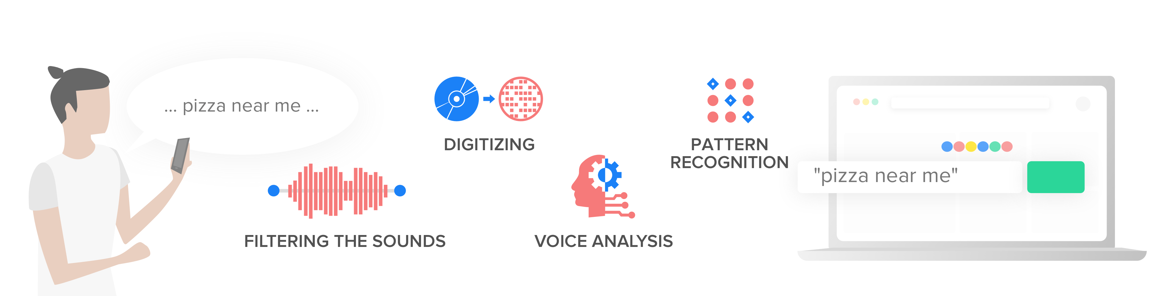 phases of speech recognition