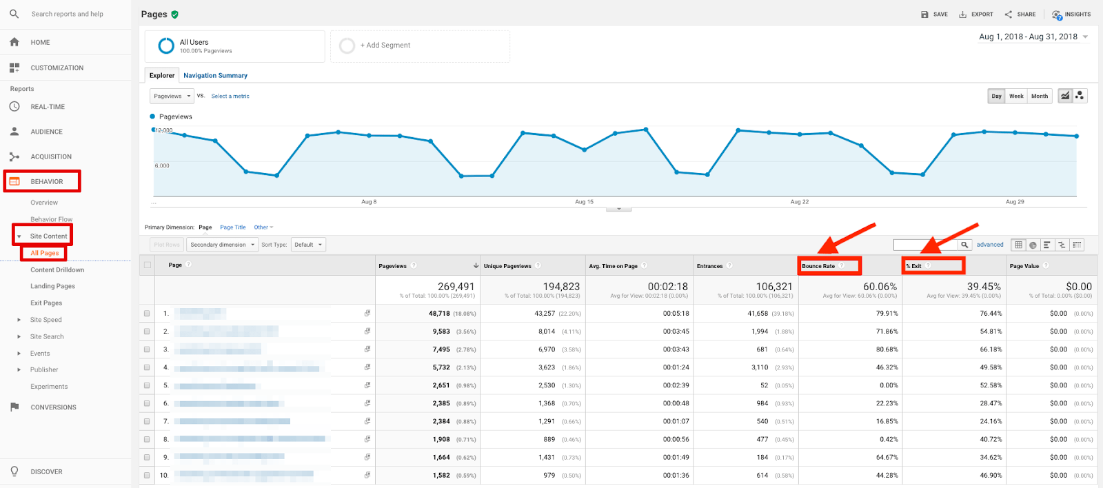 Bounce rate and exit rate in Google Analytics