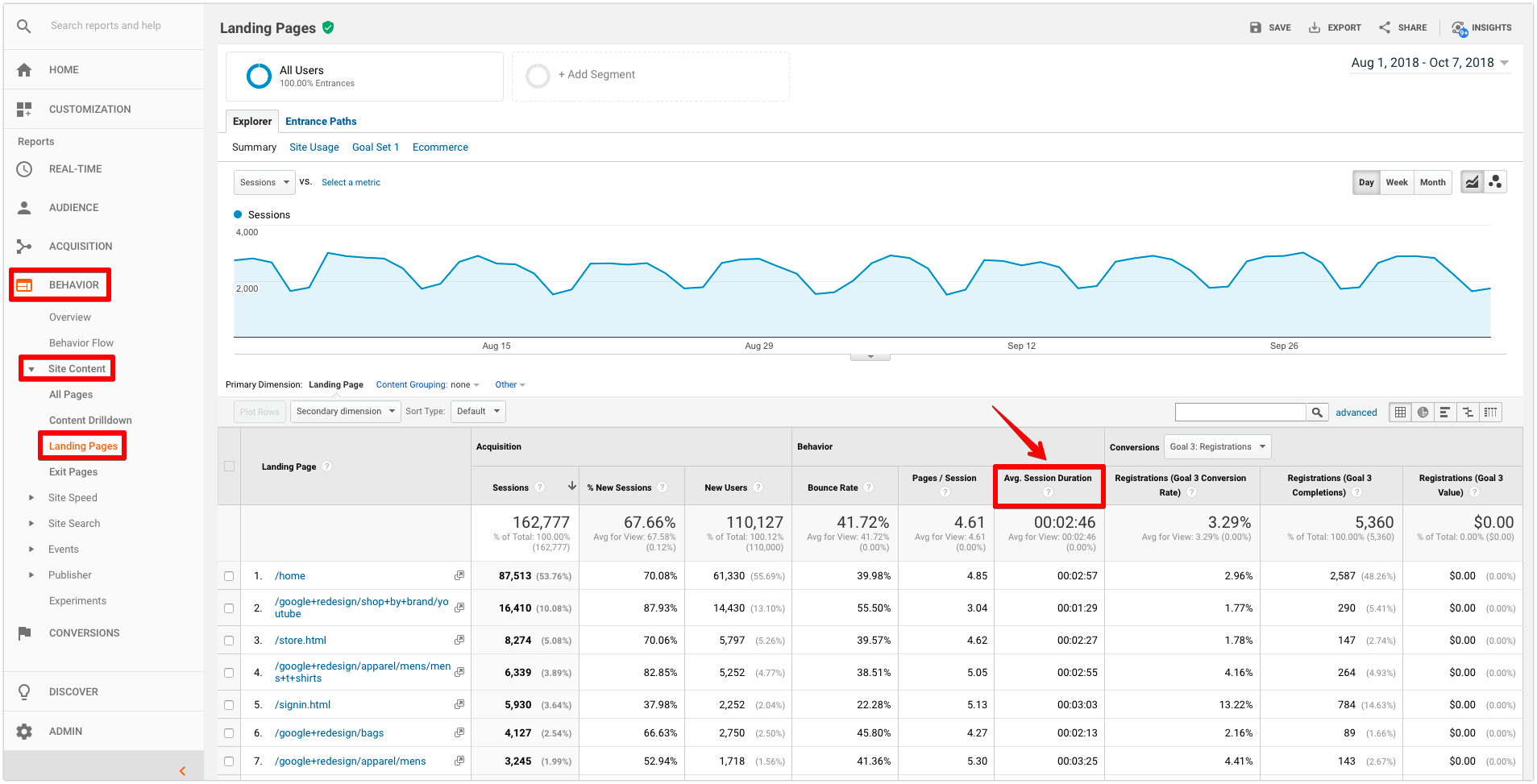 google analytics average session duration
