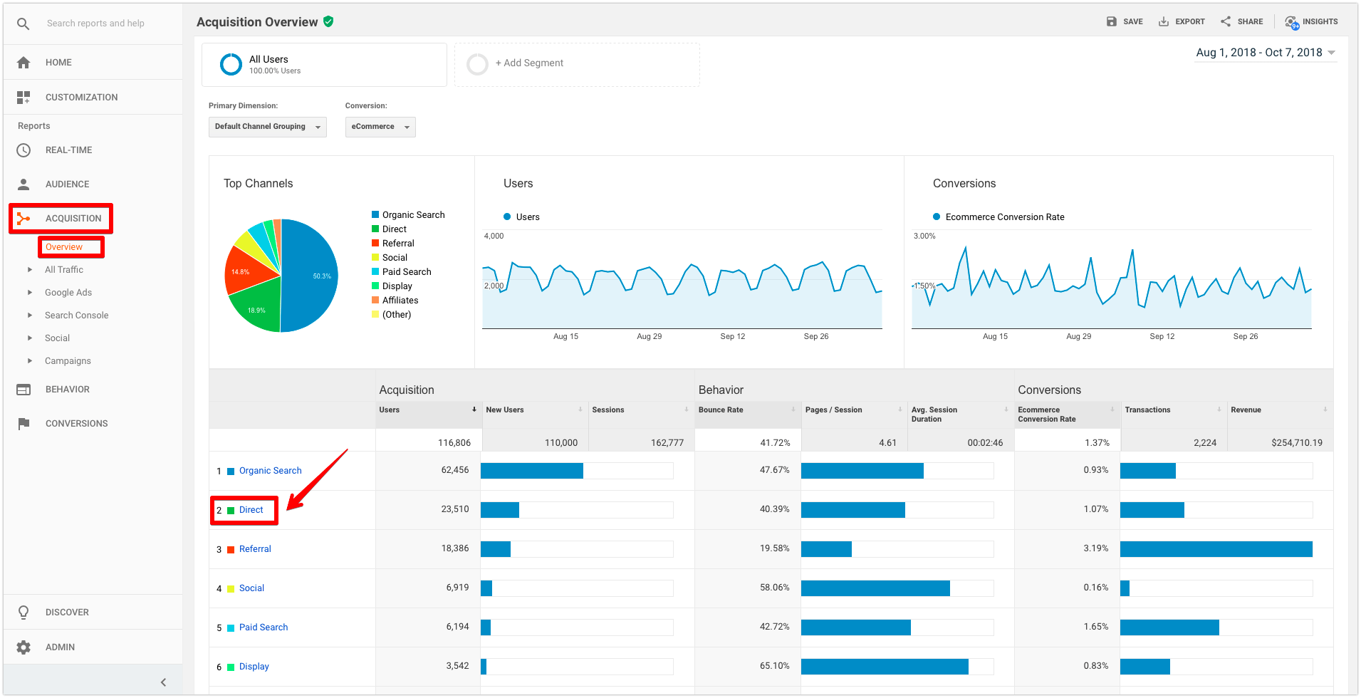 google analytics direct traffic acquisition overview