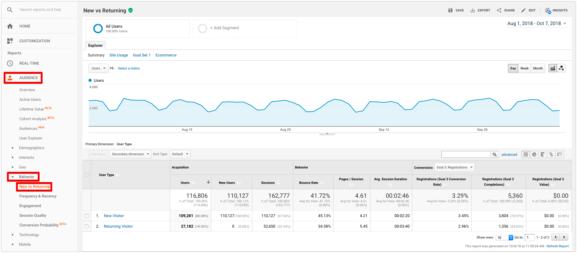 google analytics new vs returning visitors