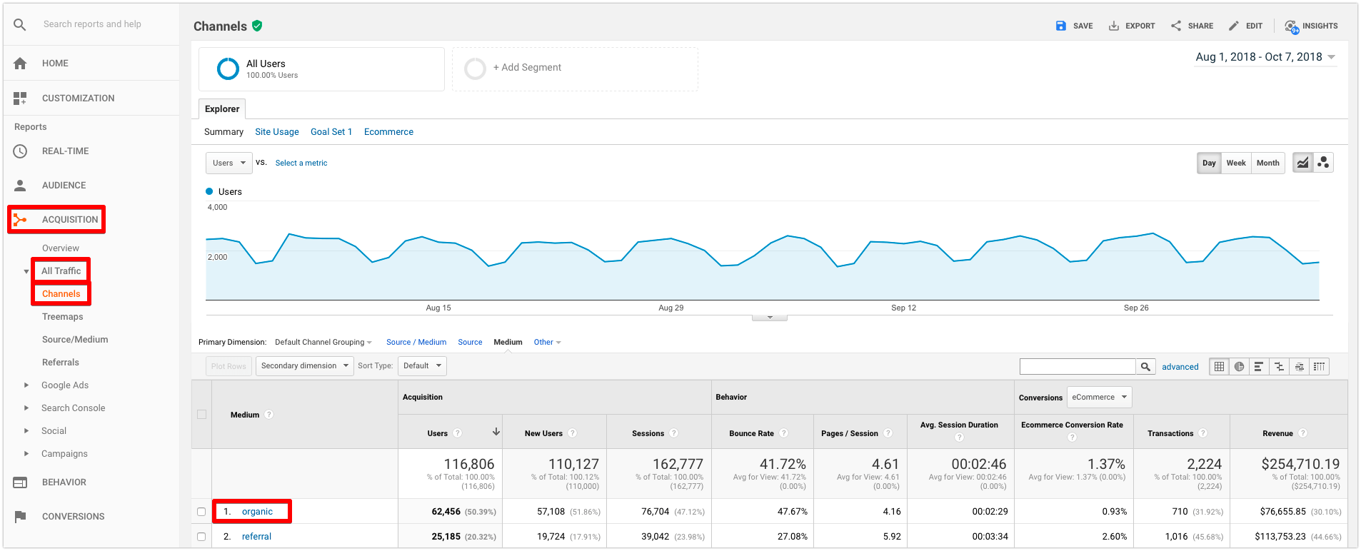 google analytics organic traffic channels