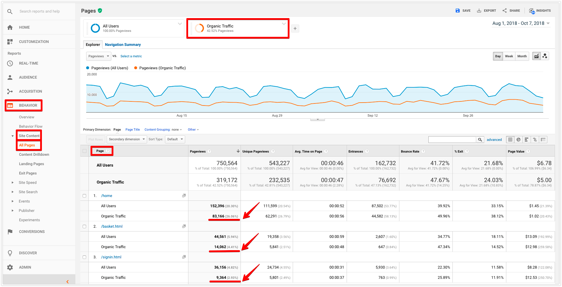 google analytics organic traffic on target pages