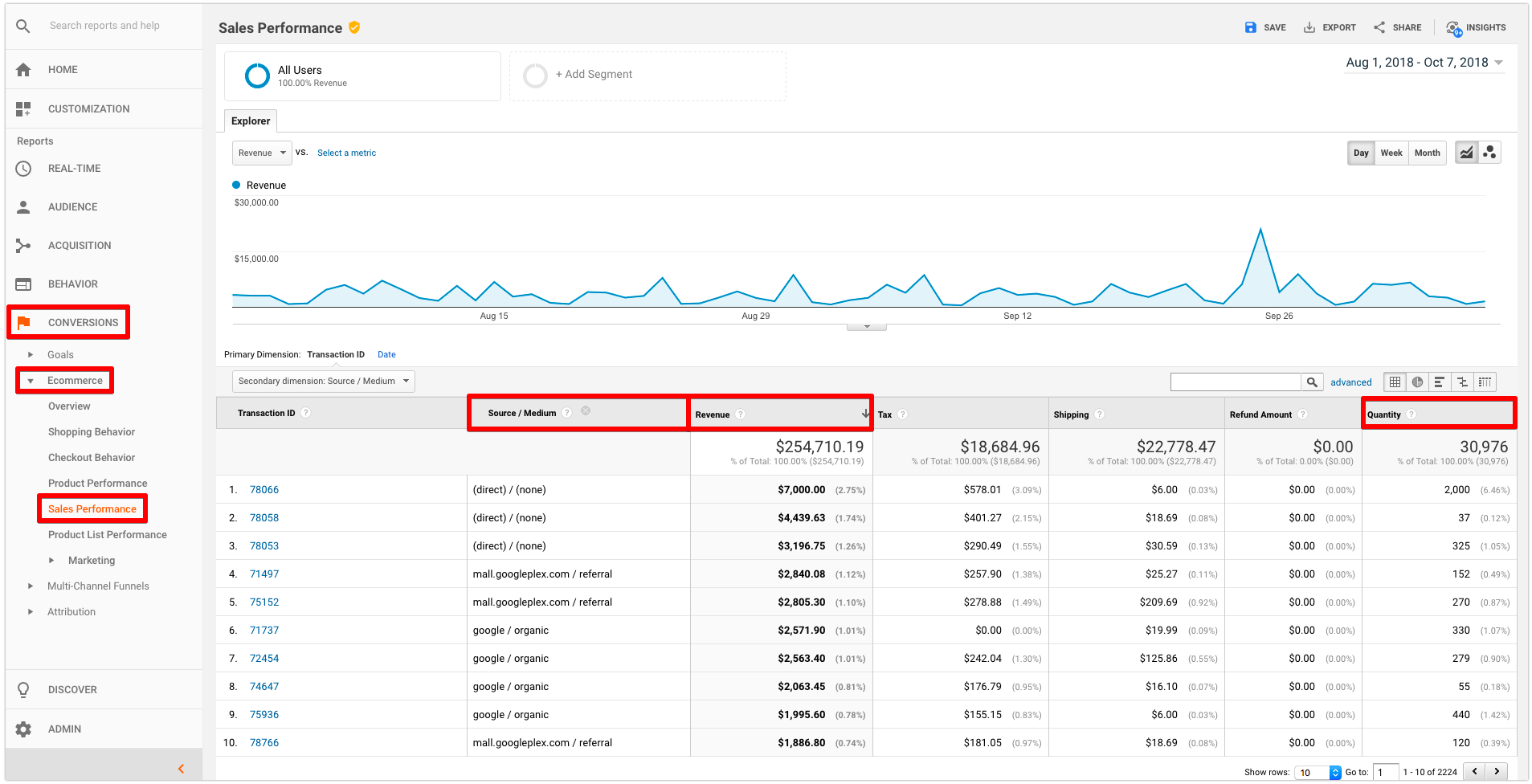 google analytics sales performance
