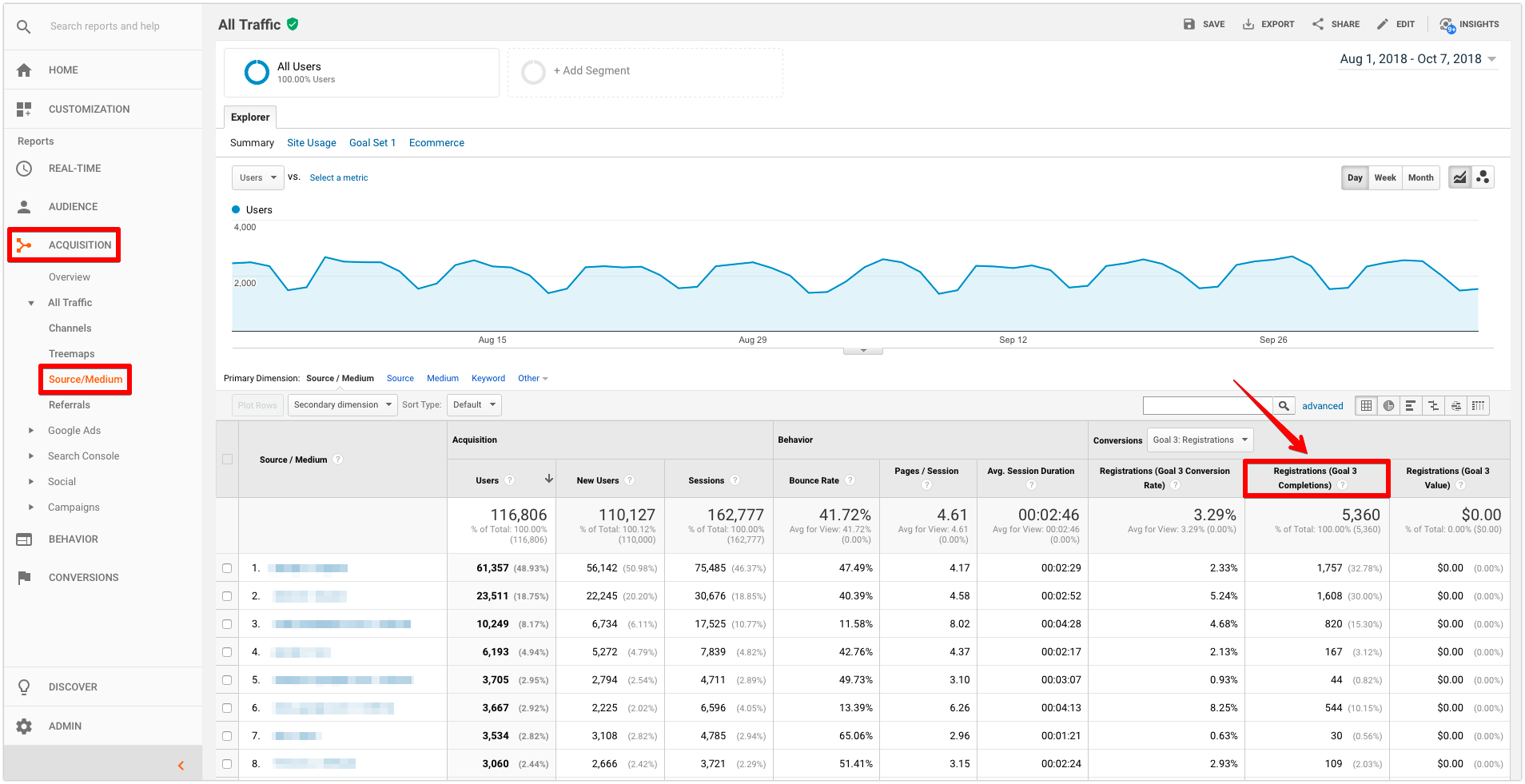 lead tracking by source in google analytics