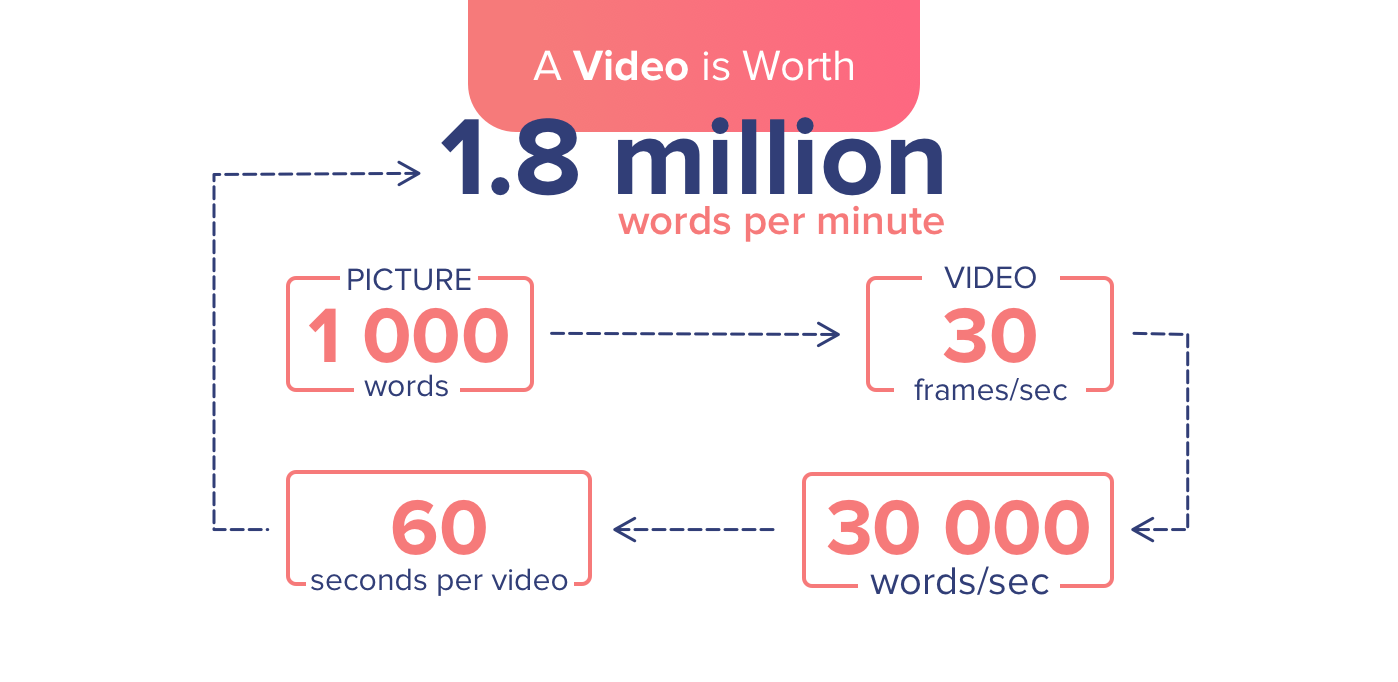 a-video-is-worth-1-8-million-words