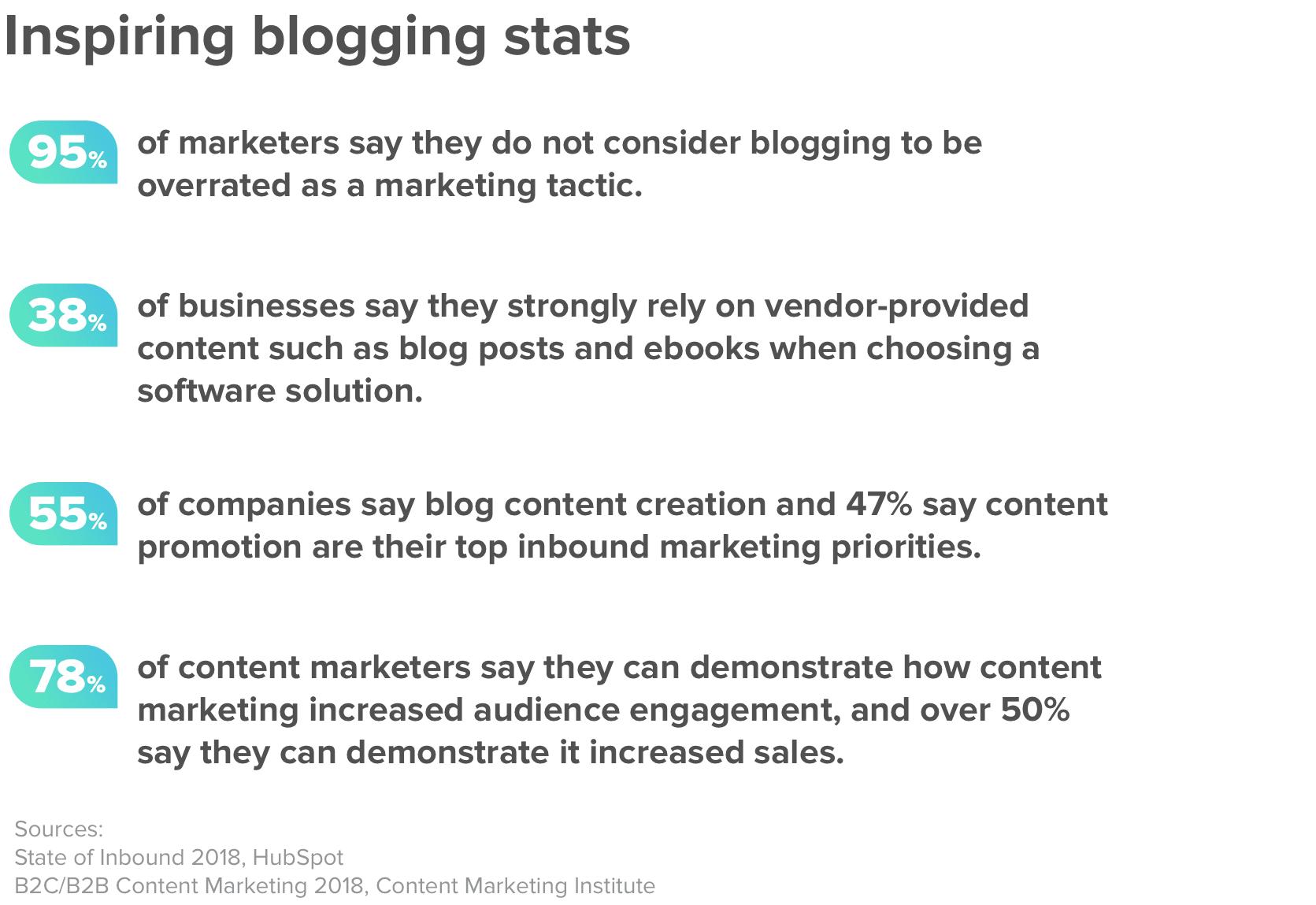 Inspiring blogging statistics for 2019