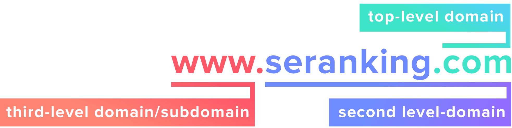 www-seranking-com-domain-structure