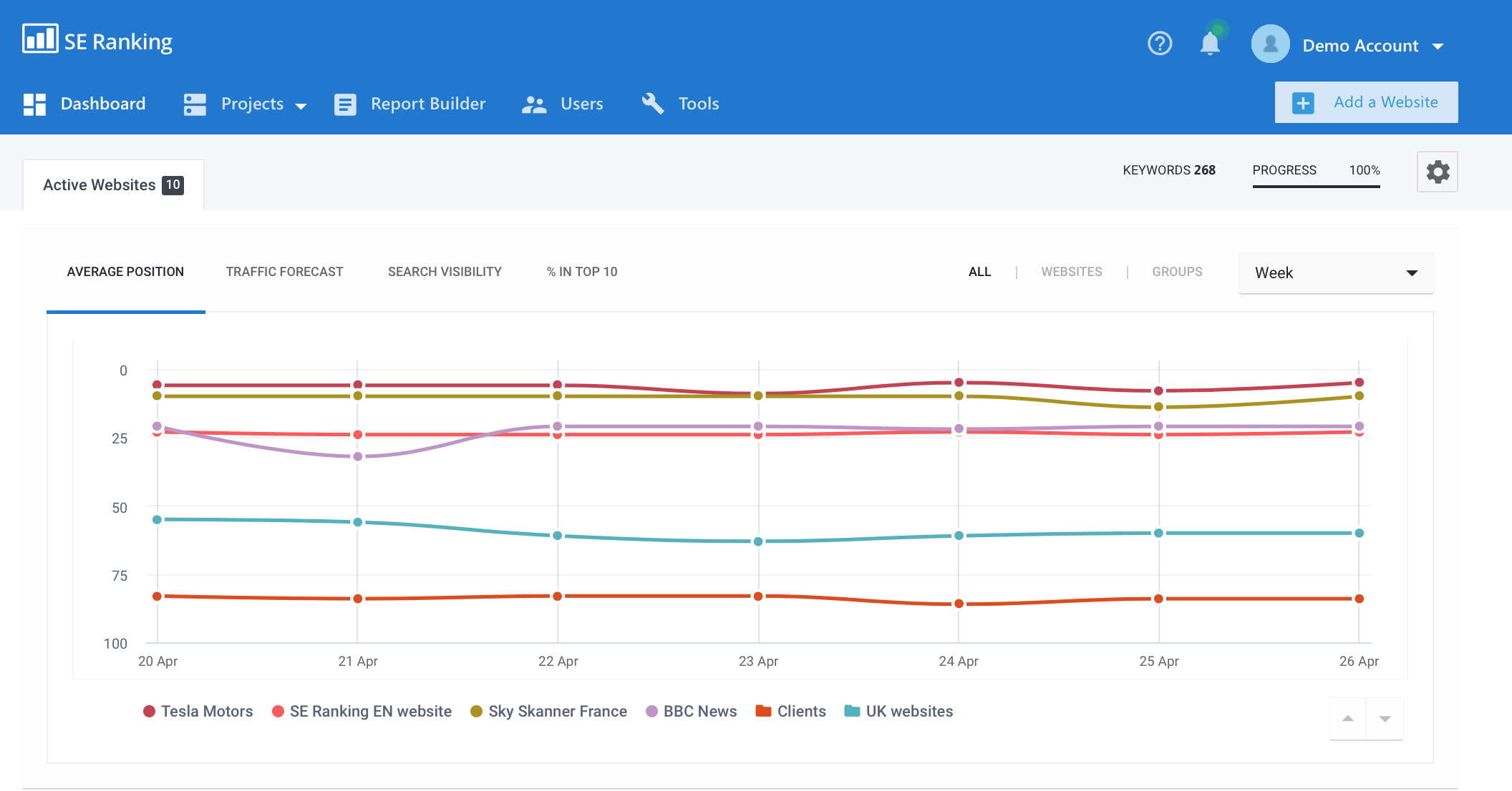 SE Ranking dashboard
