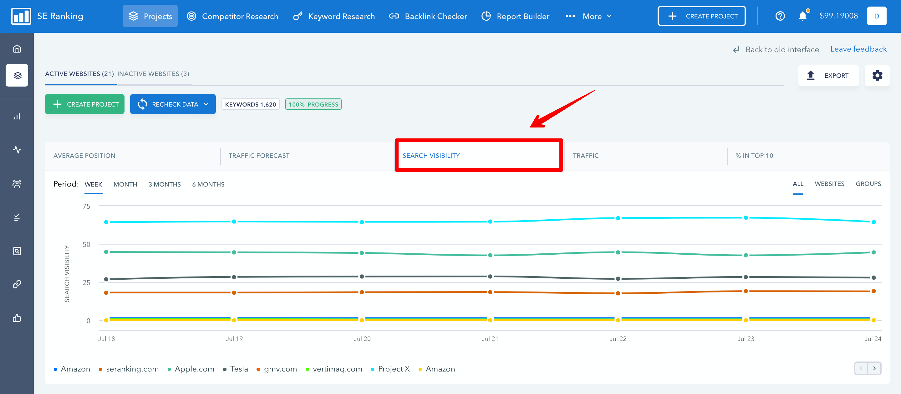 Overall search visibility graph