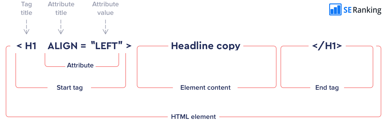 Structure of an HTML element