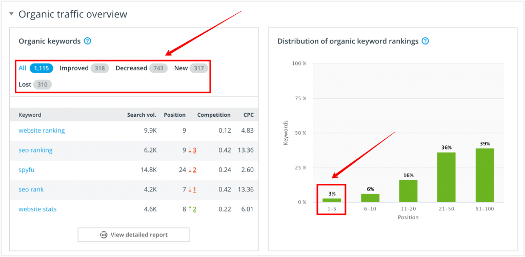 SEO/PPC Competitor Research: Organic traffic overview