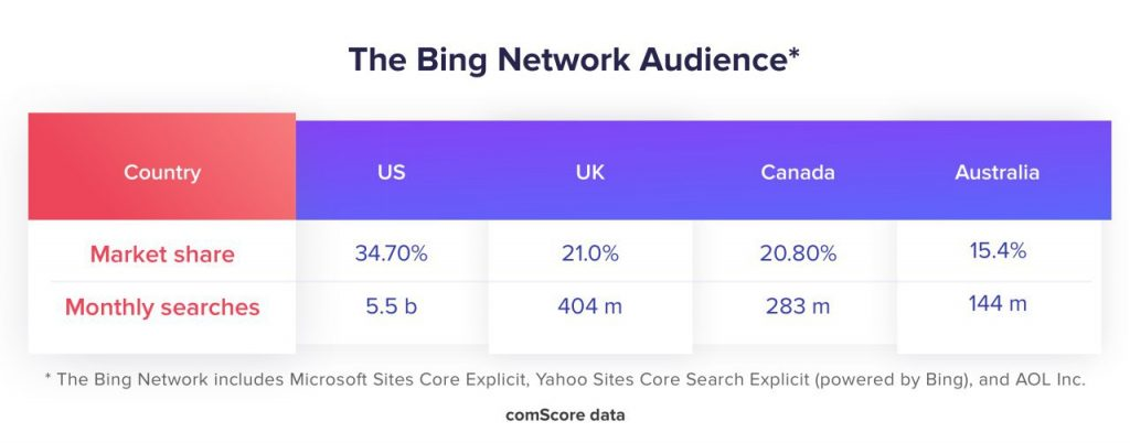 how popular is Bing in different countries
