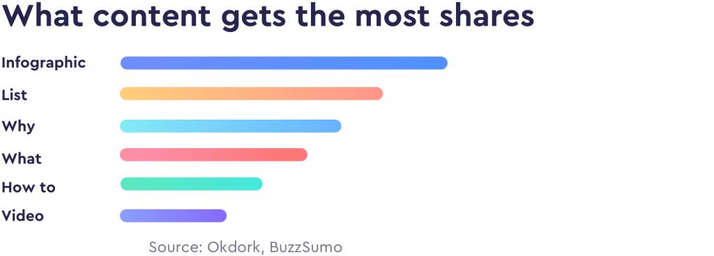what content gets the most shares