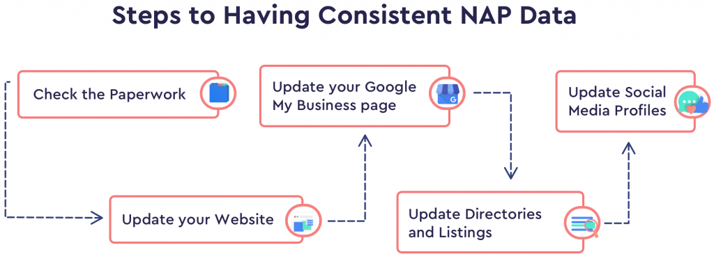 5 Steps to Consistent NAP Data