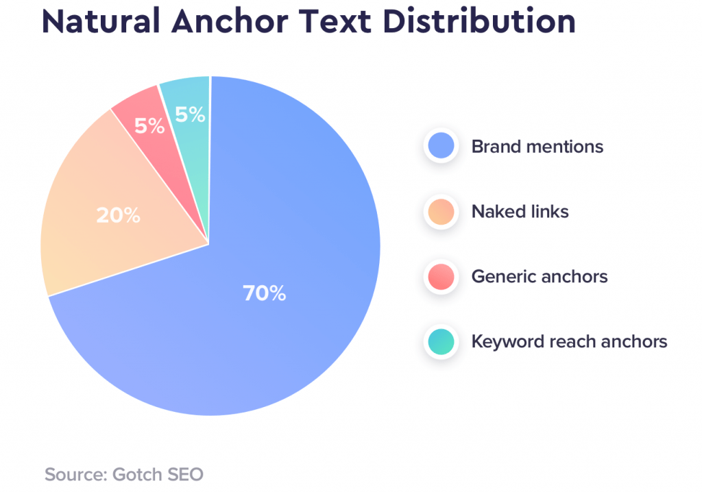 What a natural anchor consists of