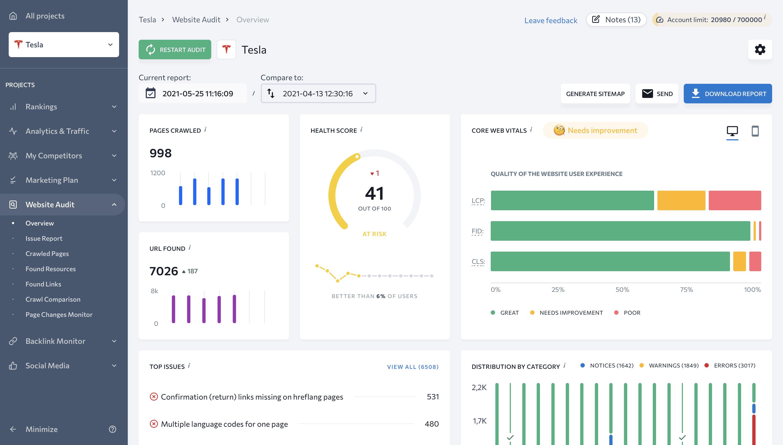 Overview of Website Audit report