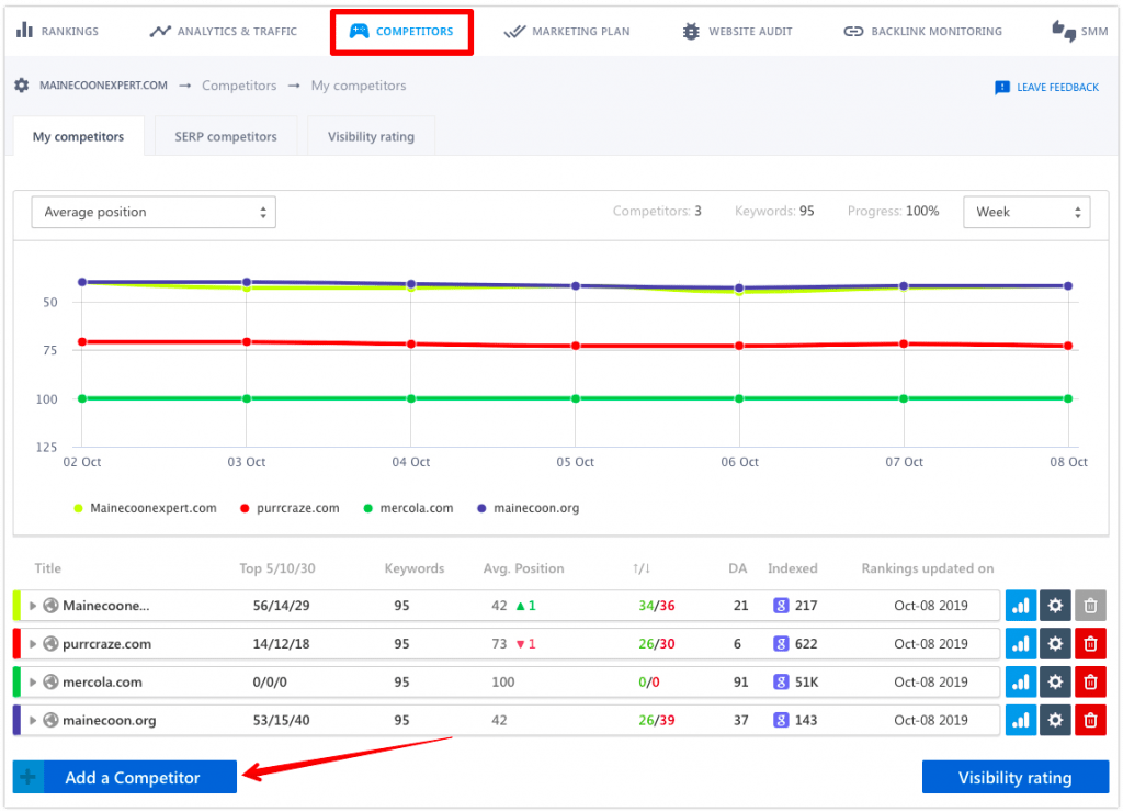 Where to learn competitor keyword rankings in SE Ranking