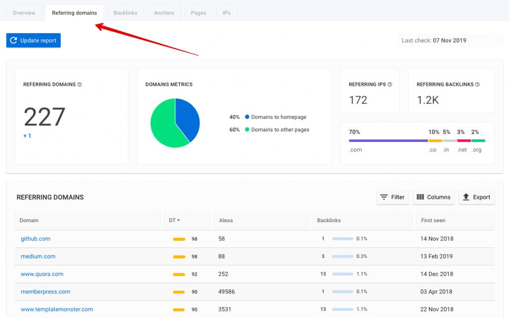 SE Ranking's Backlink Checker Referring domains tab
