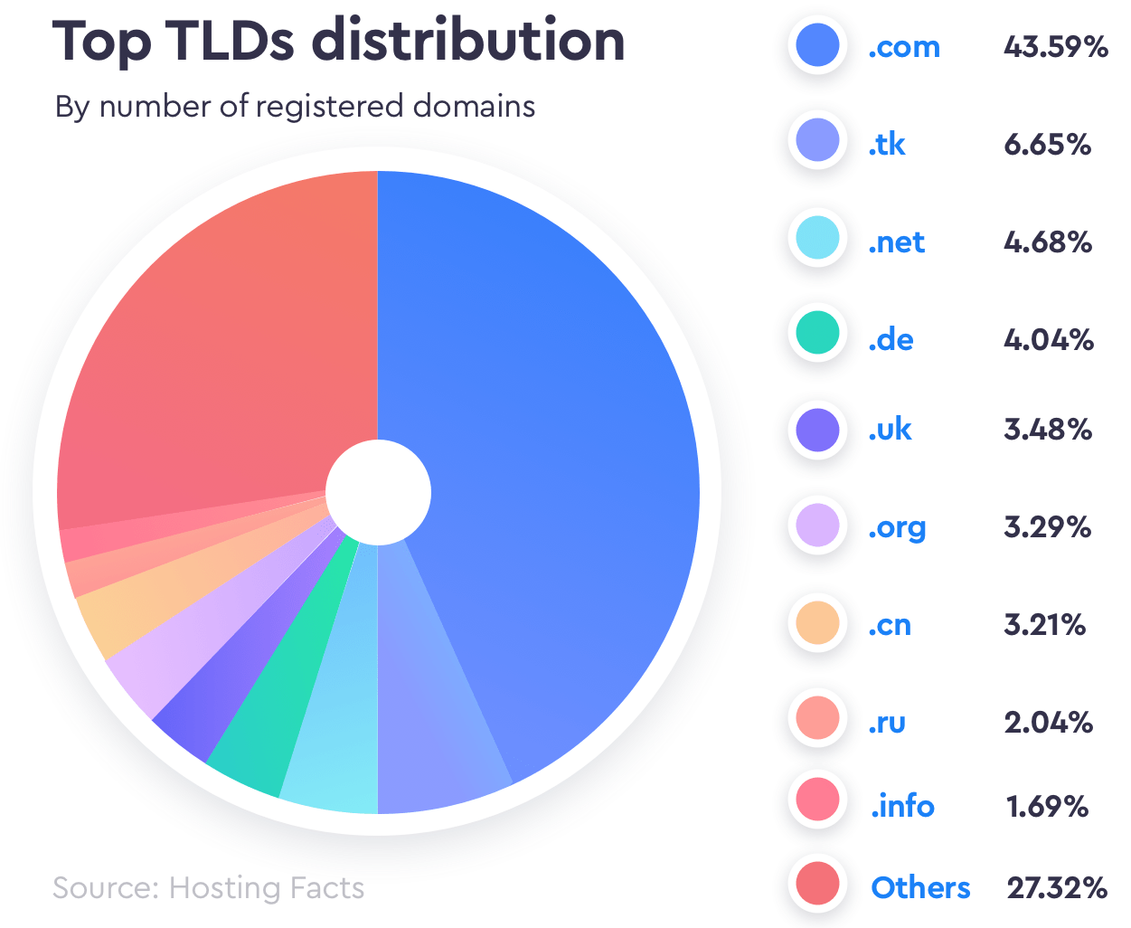 top tld distribution