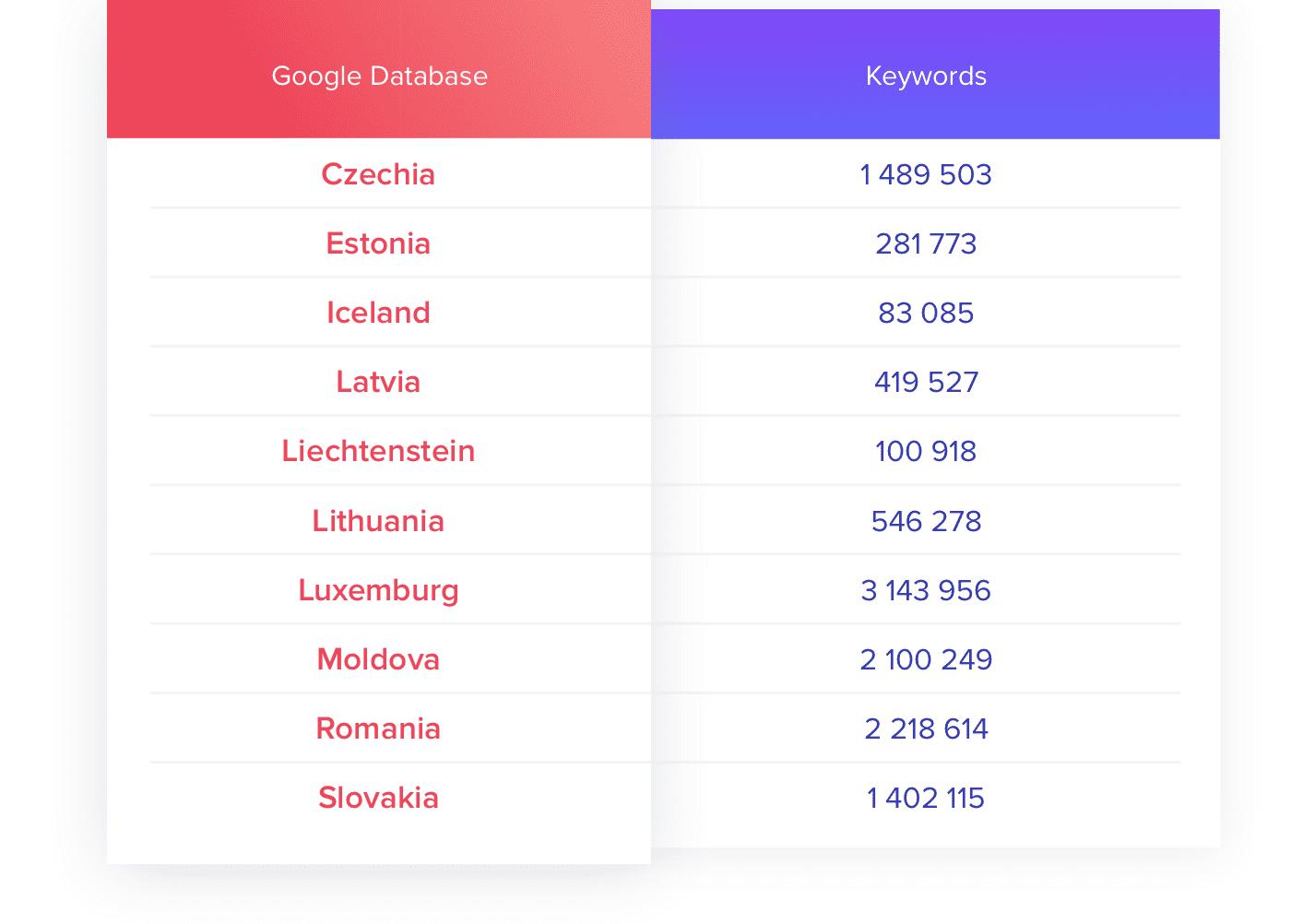 SE Ranking keyword database
