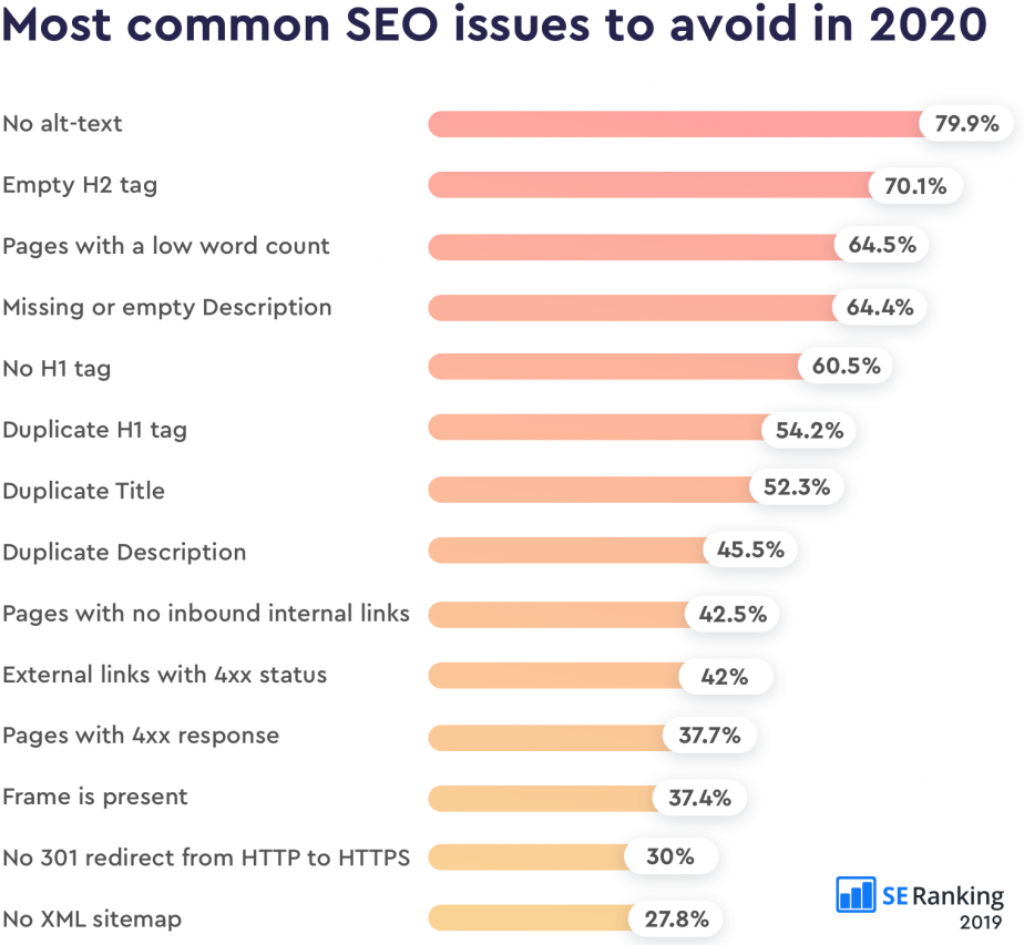 Statistics on SEO issues according to SE Ranking