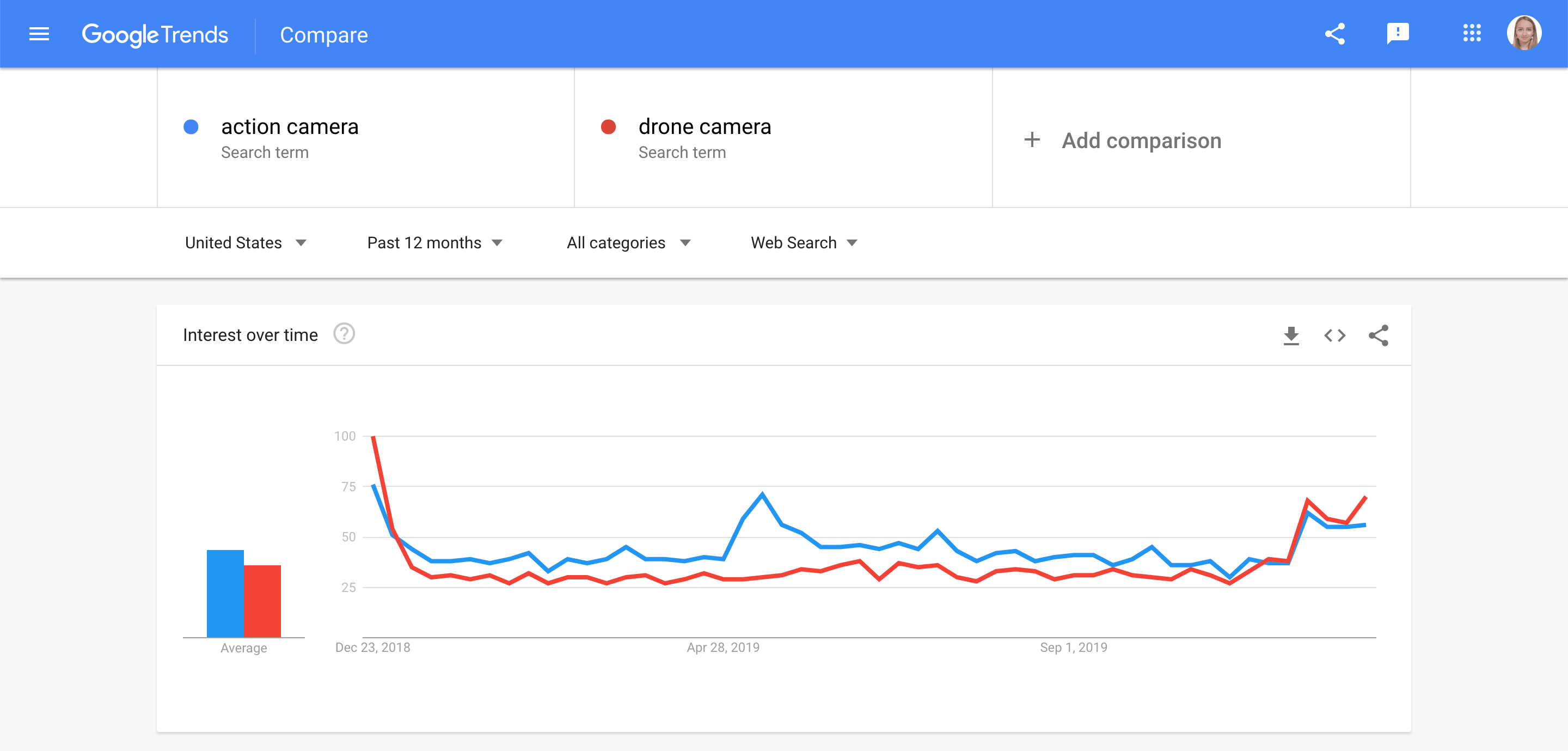 Comparing several keywords in Google Trends