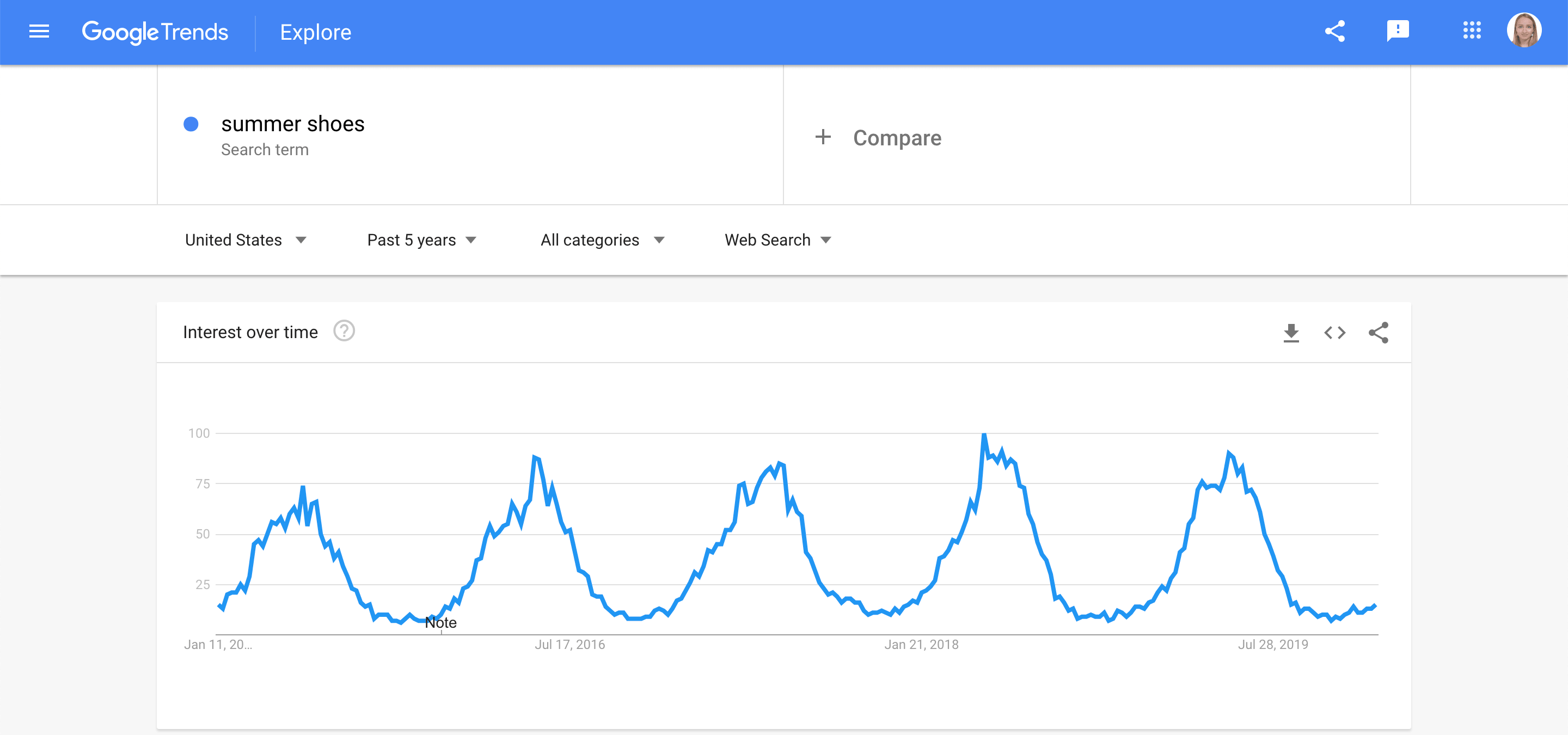 Analyzing seasonal keywords in Google Trends