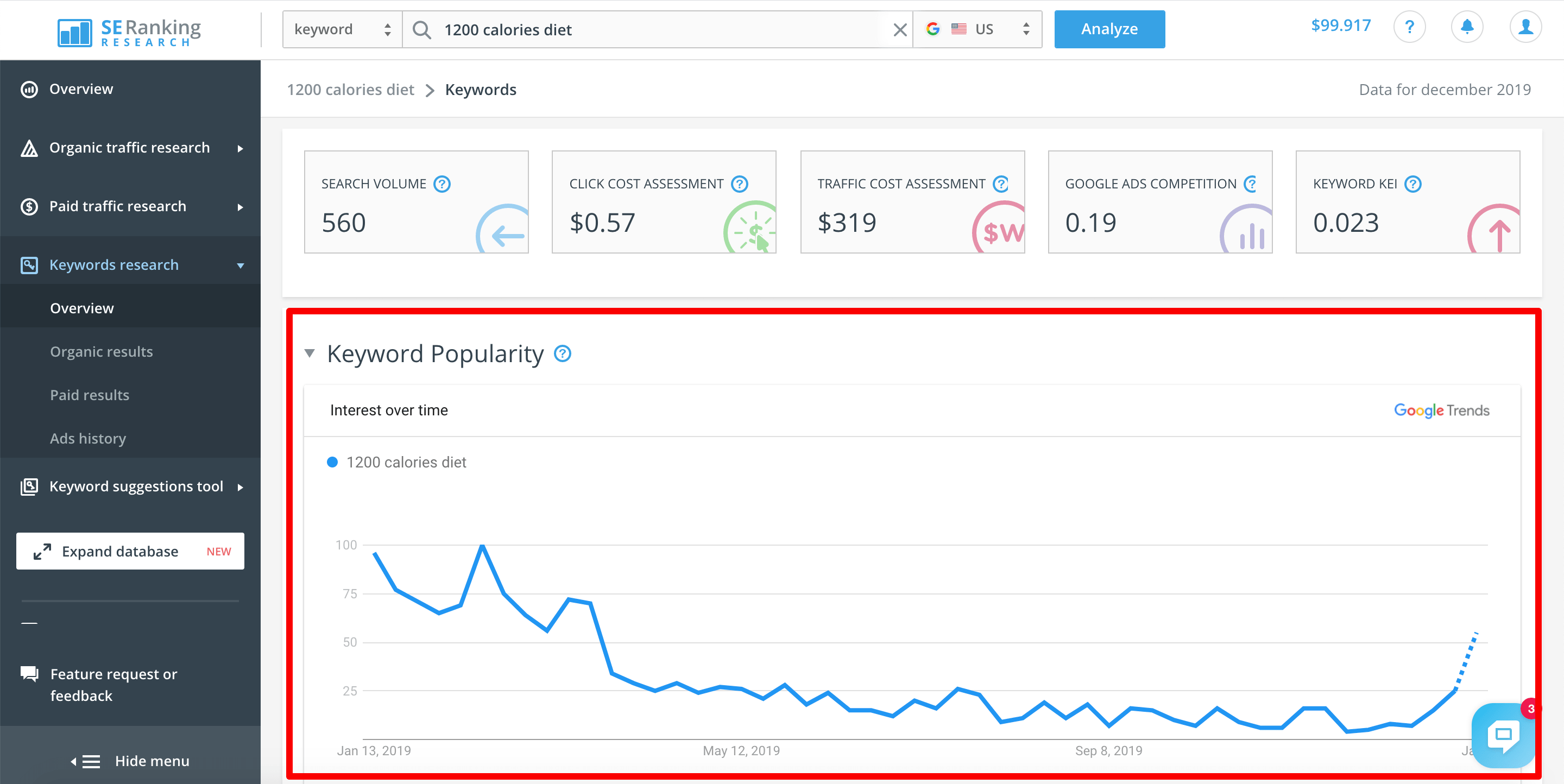 Keyword popularity graph in SE Ranking