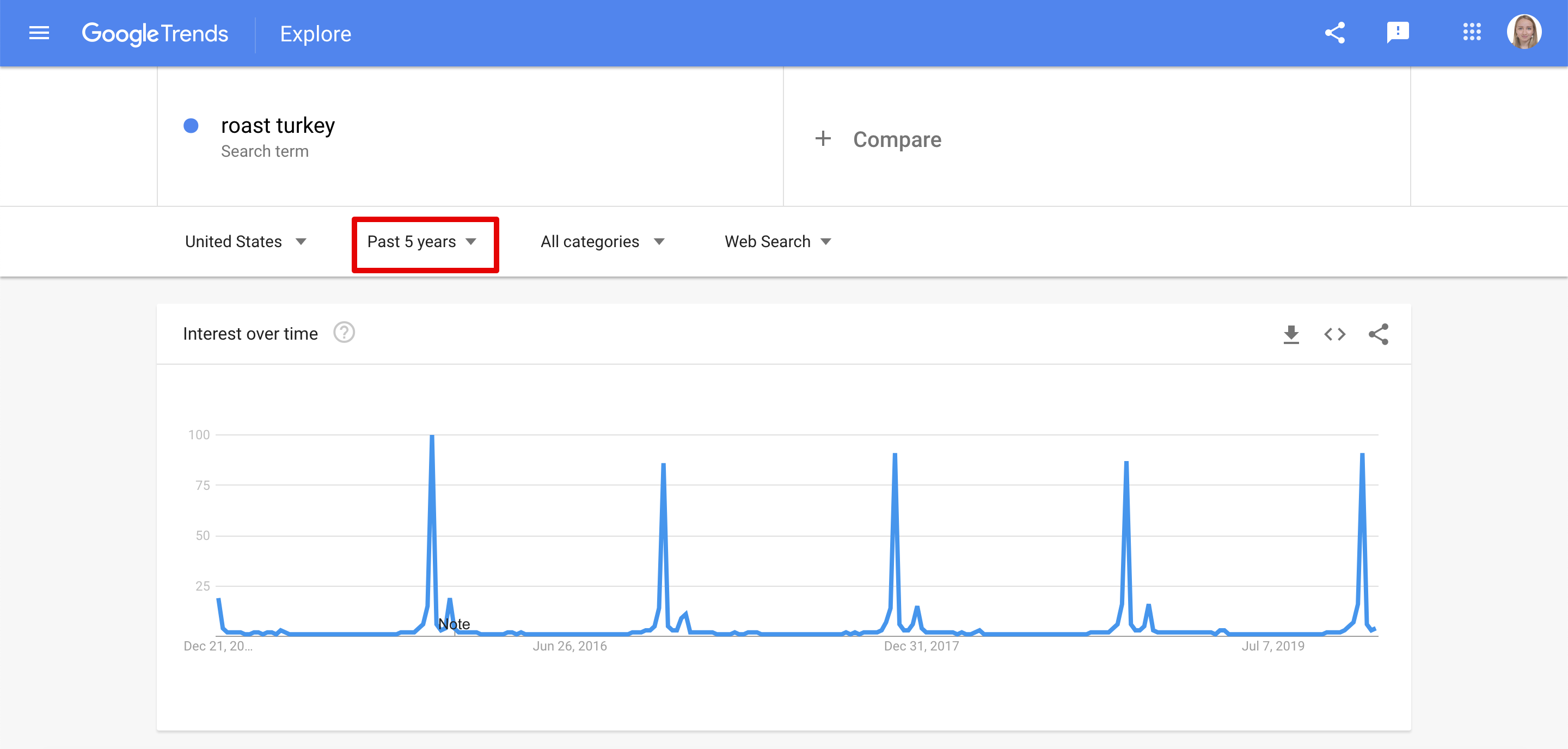 Spotting seasonal keywords in Google Trends