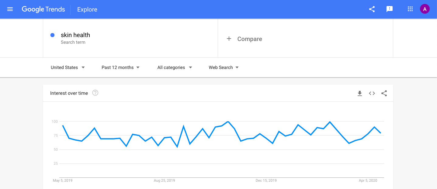 Interest in skin health over time via Google Trends