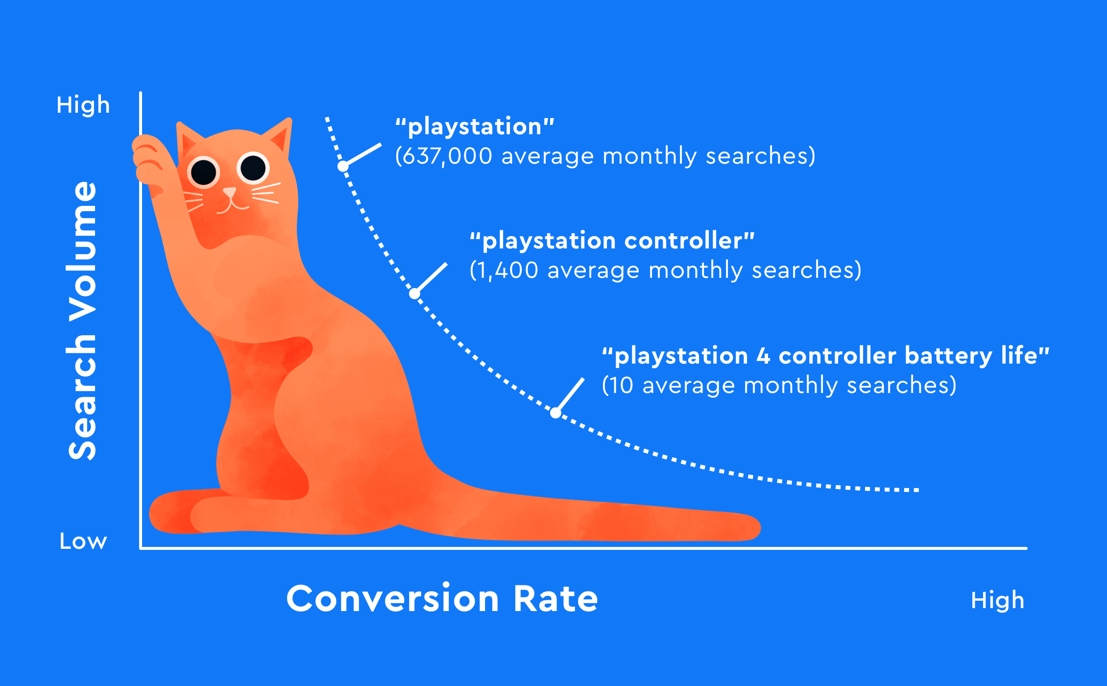 Correlation of keyword search volume and conversion rate
