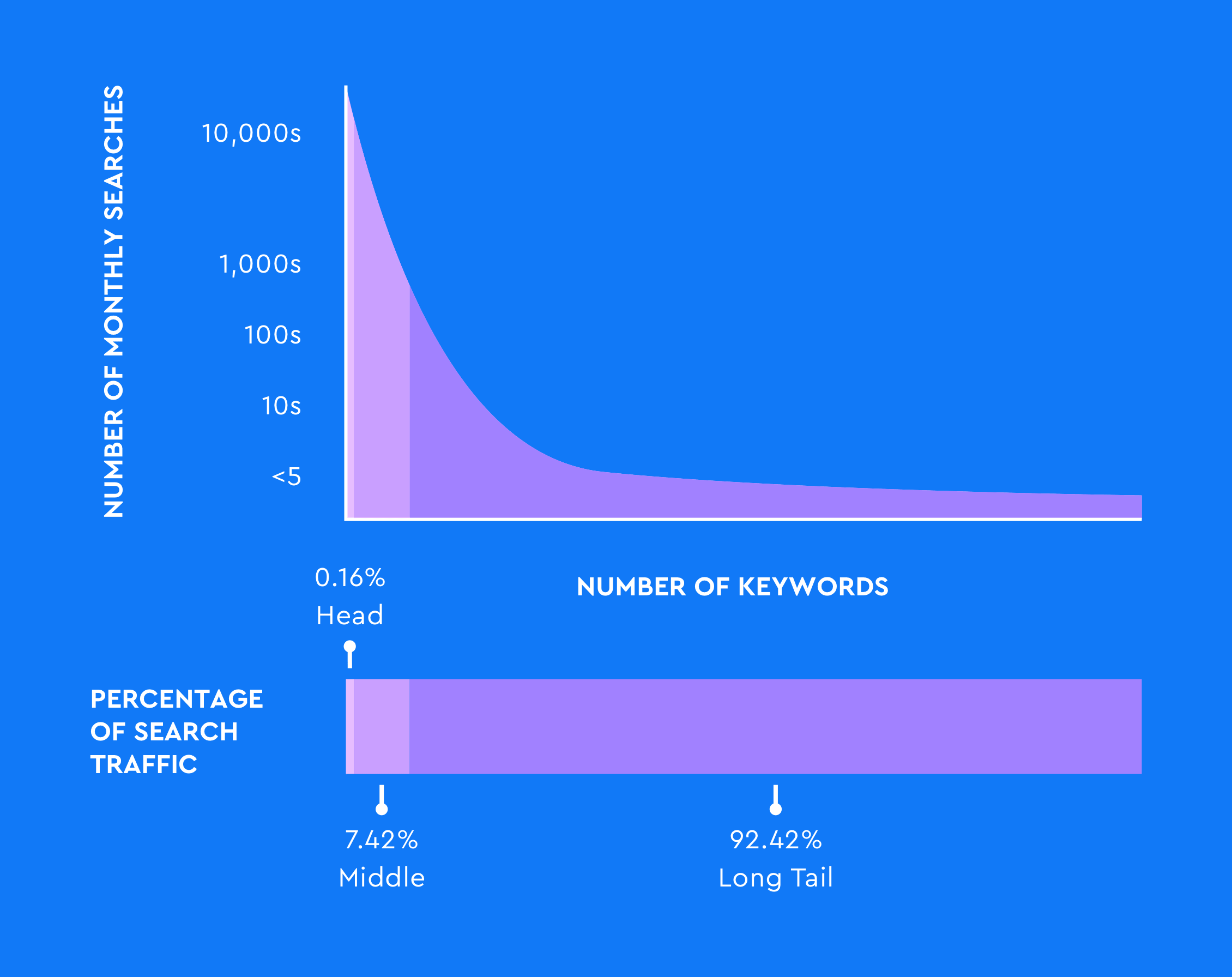 Long-tail keywords make up the vast majority of search queries