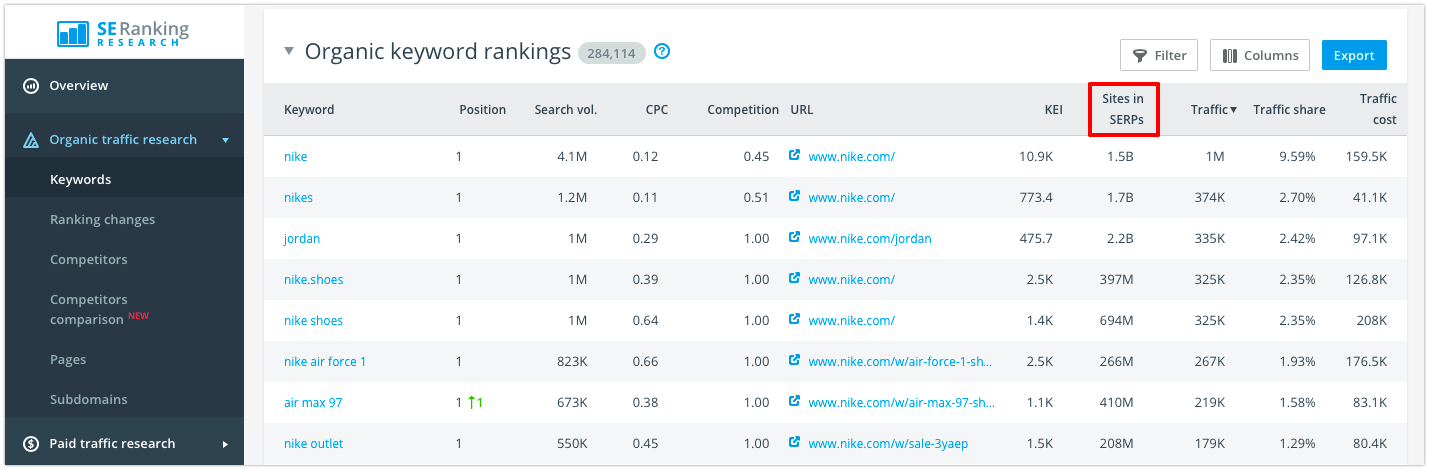 SE Ranking data on Sites in SERPs