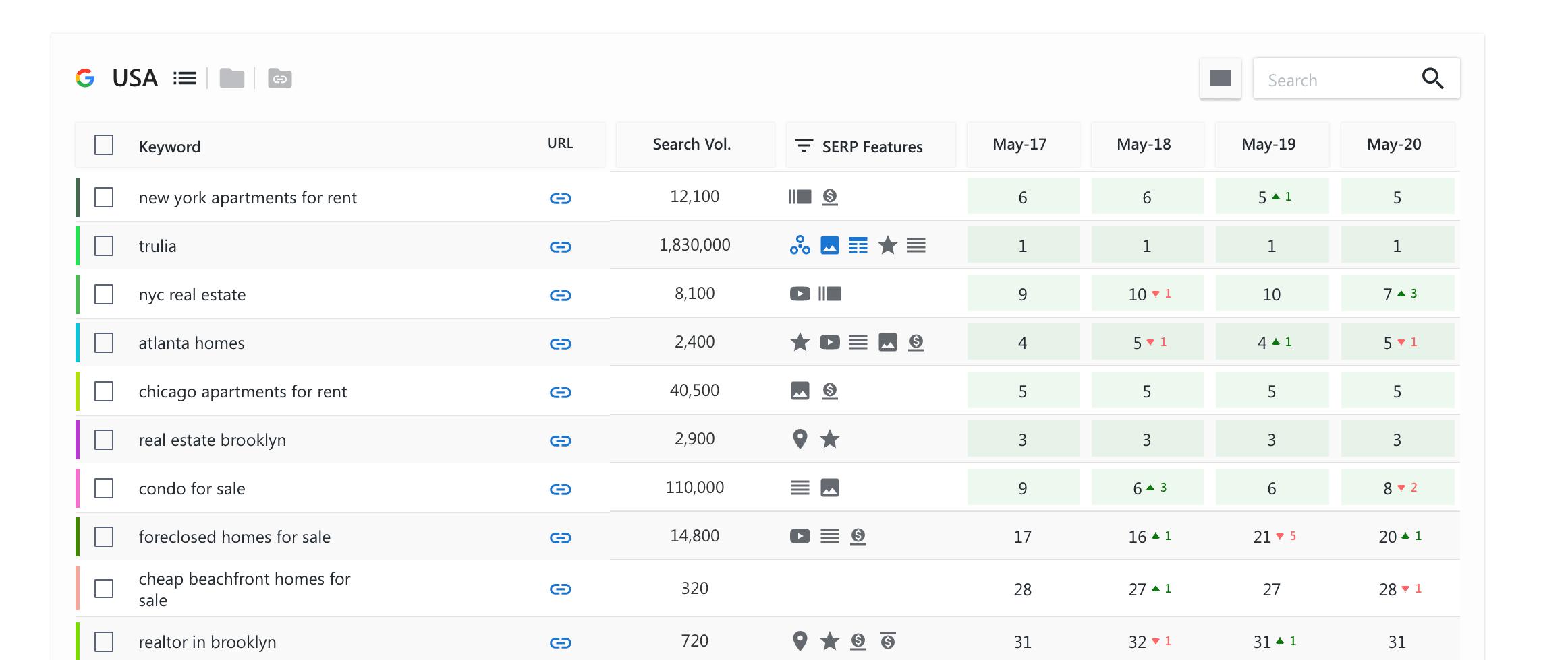 SE Ranking Rank Tracking