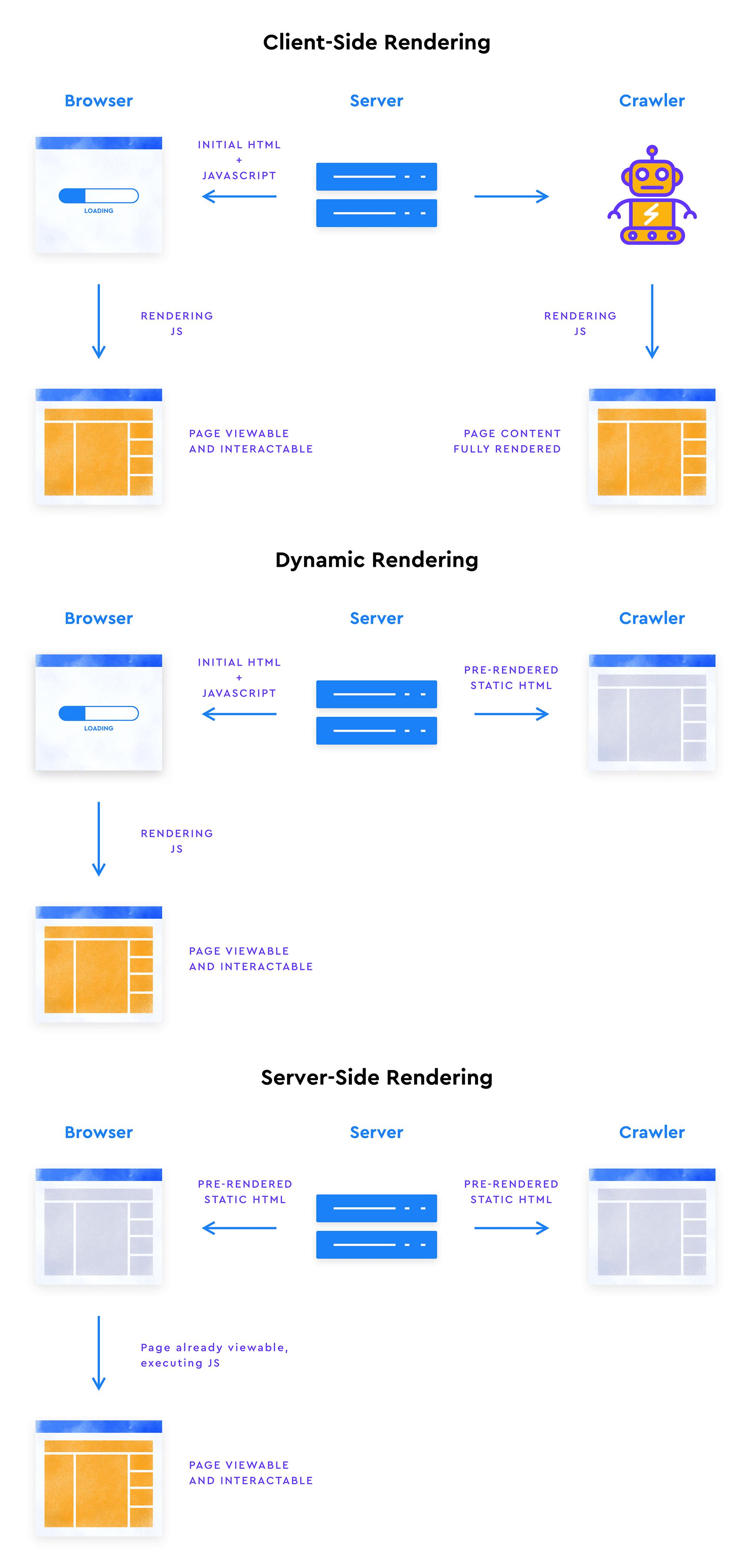 JavaScipt Rendering