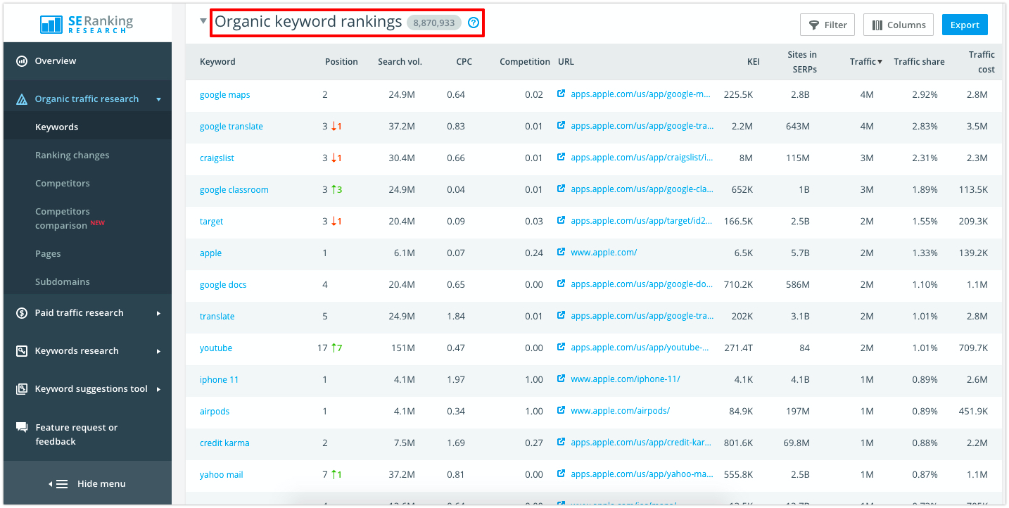 Organic keyword rankings in SE Ranking