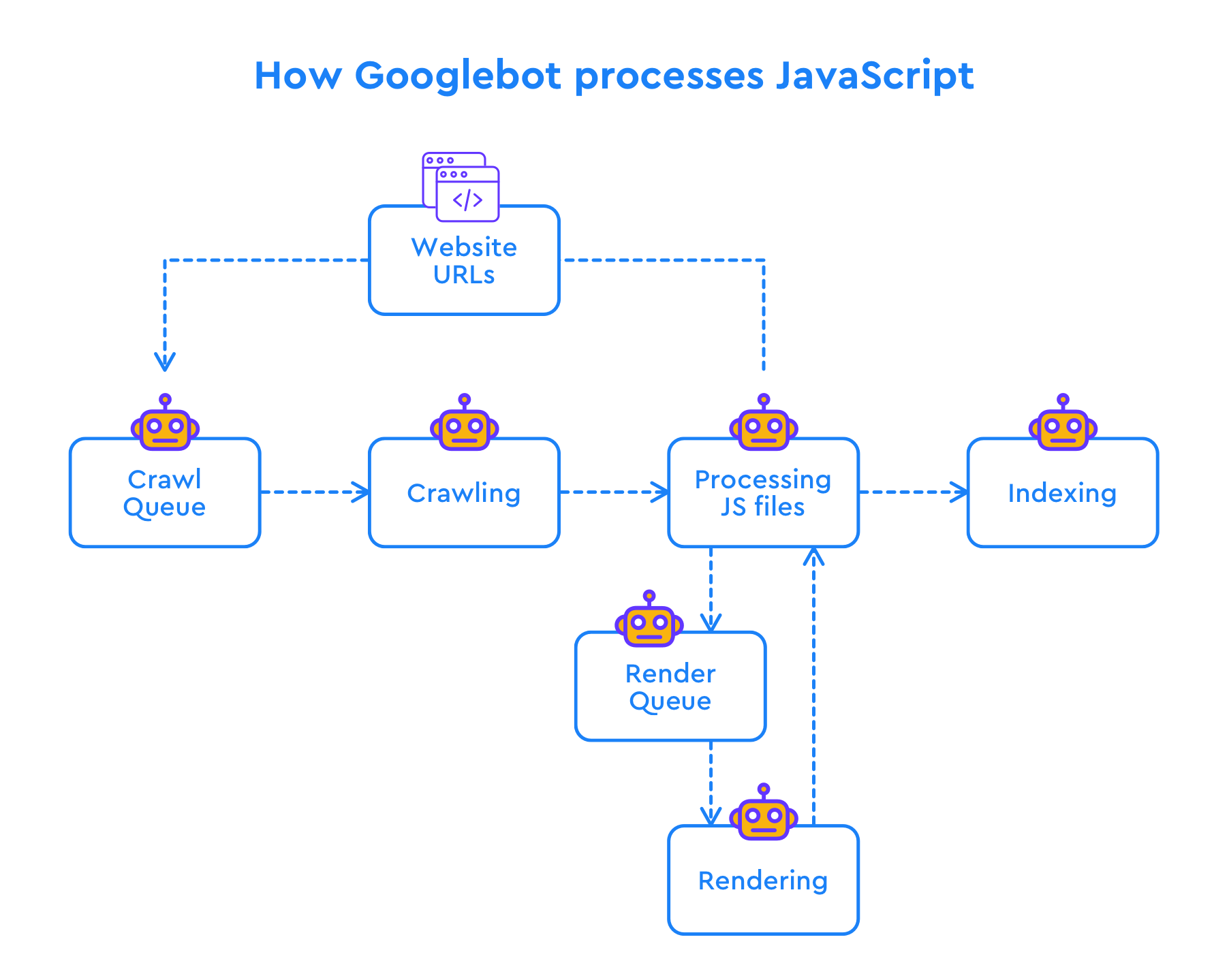 How Googlebot processes JavaScript
