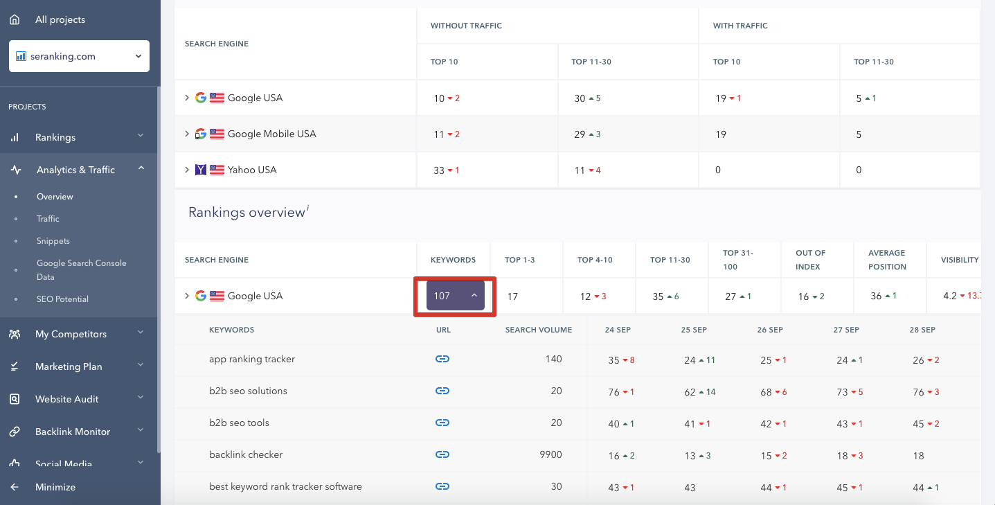 Données d'analyse et de trafic dans le classement SE