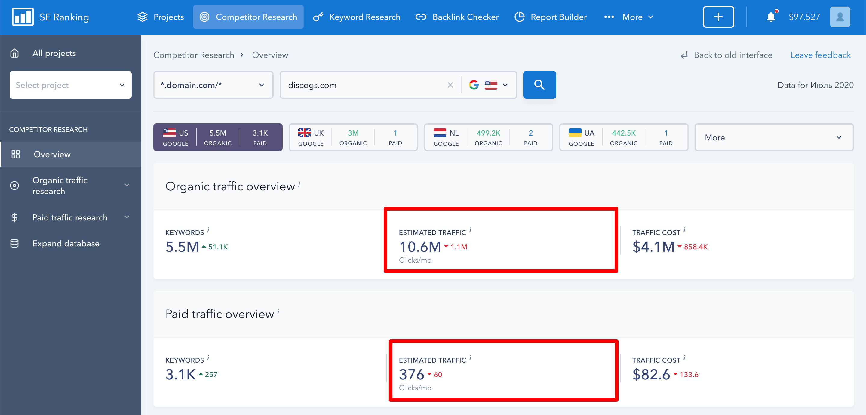 Website Traffic in SE Ranking